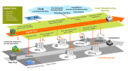 Fraunhofer Create Development Community for Industry 4.0 Applications and Technologies